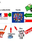 Un Fonds  de développement  économique,  social et environnemental  pour les services publics  en Europe